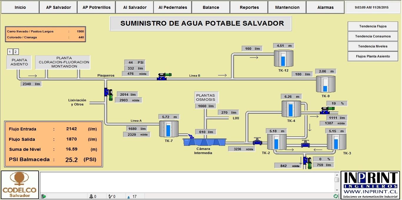 plano PROGRAMACIÓN DE PLC